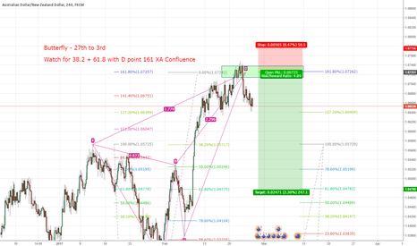 AUDNZD: Just sharing for anyone back testing Butterfly Patterns