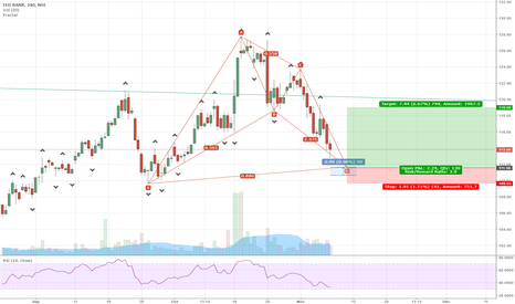 FEDERALBNK: Bullish perfect bat in Federal Bank