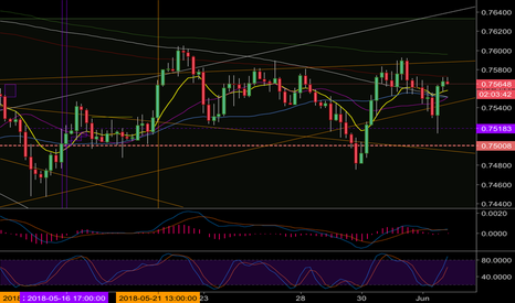 AUDUSD: Research 4hour