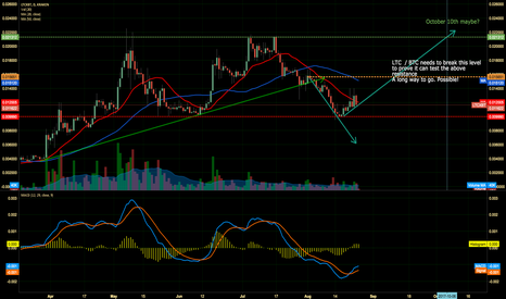 LTCXBT: A LTCXBT analysis for the upcoming weeks. Will it happen?