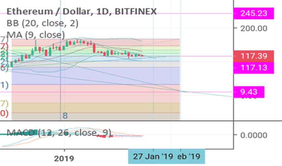 ETHUSD: Either up to ~250 or down to ~30