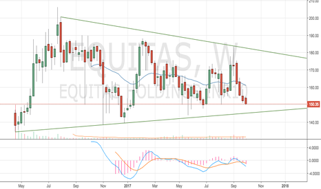 EQUITAS: look to go long around 145