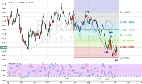 EURUSD: Possible Long EUR/USD - Exhausted move and broken wedge?