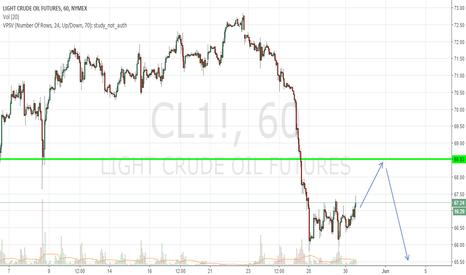 CL1!: Crude retracement till 68.50USD