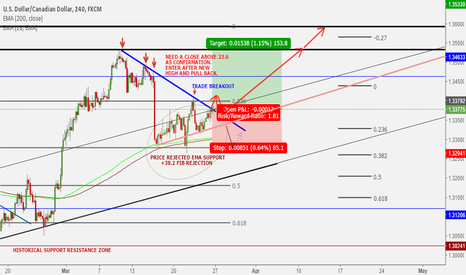 USDCAD: Wait for Higher High Confirmation