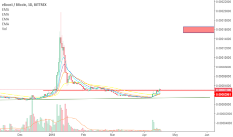 EBSTBTC: $EBST I wish that the cycle repeat.