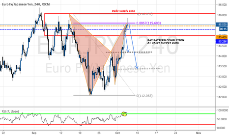 EURJPY: Bearish Bat pattern with Daily supply area