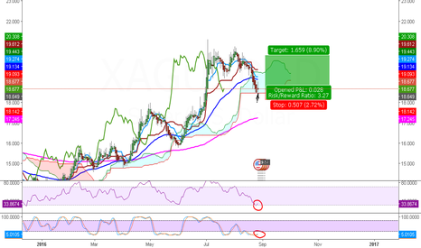 XAGUSD: XAGUSD will resume uptrend after the FED , long