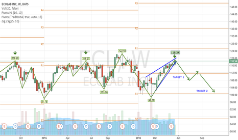 ECL: ECL - RISING WEDGE KEY LEVEL REVERSAL