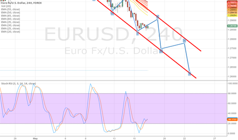EURUSD: New USA Event - 16 May 2013