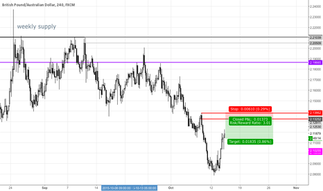 GBPAUD: GBPAUD Supply Zone After Weekly Supply 4H