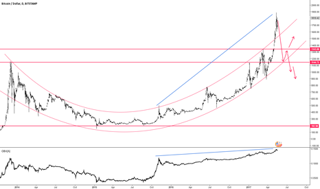 BTCUSD: Bitcoin Possible Crash Towards $1150 ...