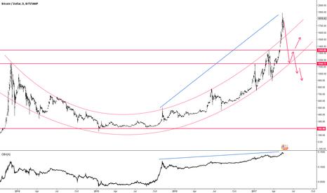 BTCUSD: Bitcoin Possible Crash Towards $1150 ...