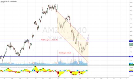 AMZN: AMZN down trend continues