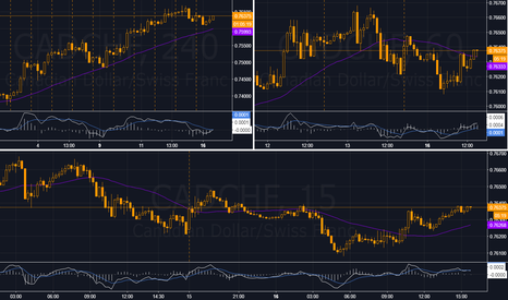 CADCHF: CADCHF...Long ...100 pips