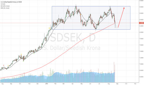 USDSEK: USDSEK Long in consolidation box