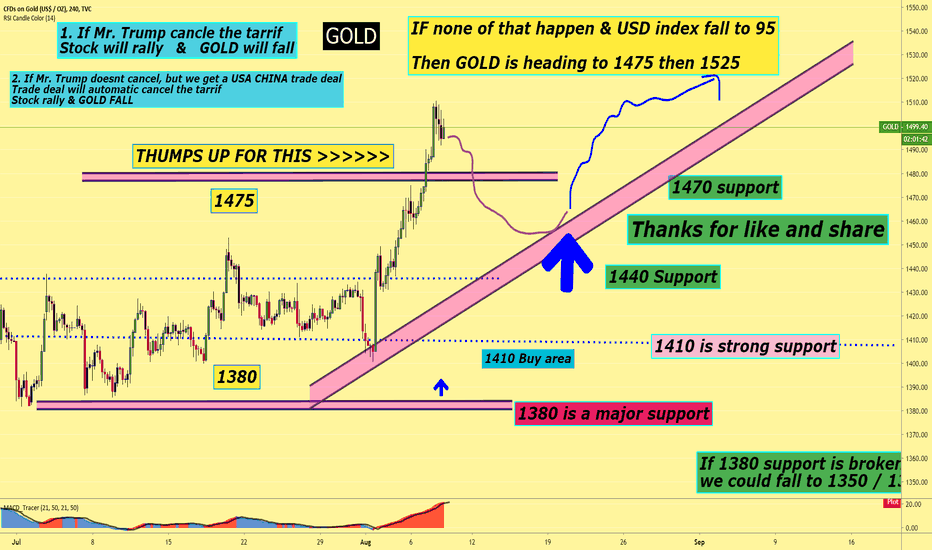 GOLD Charts and Quotes — TradingView