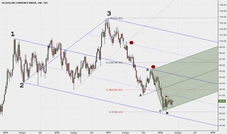 DXY: Dollar index: un aggiornamento sul settimanale