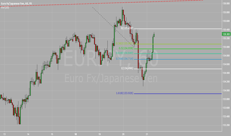 EURJPY: EURJPY :bearish as long as below 135.50 targeting 132.56-69