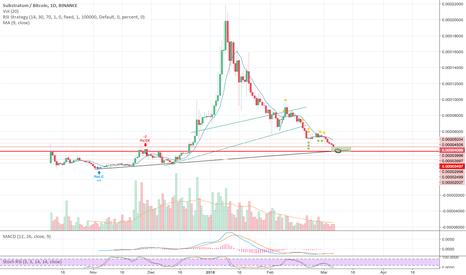 SUBBTC: SUB -  Buy zone coming in!
