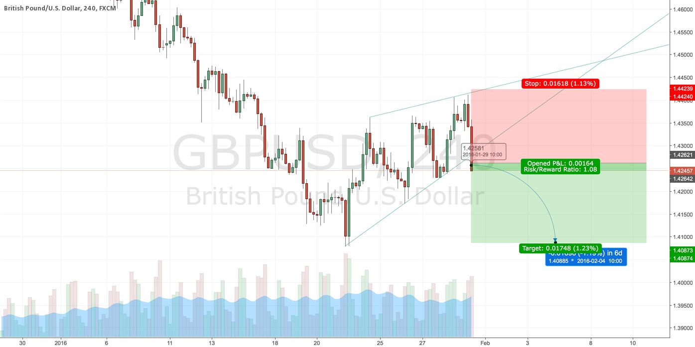 GBPUSD SHORT swing again