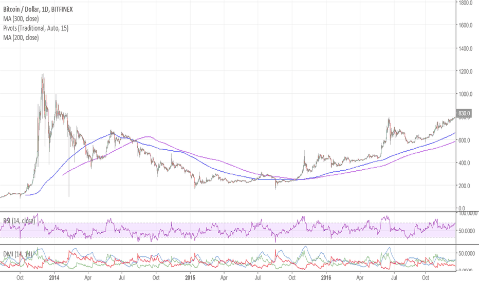 BTCUSD: Bitcoin Showing Some Strength, But Too Soon for Dec 2017 Revival