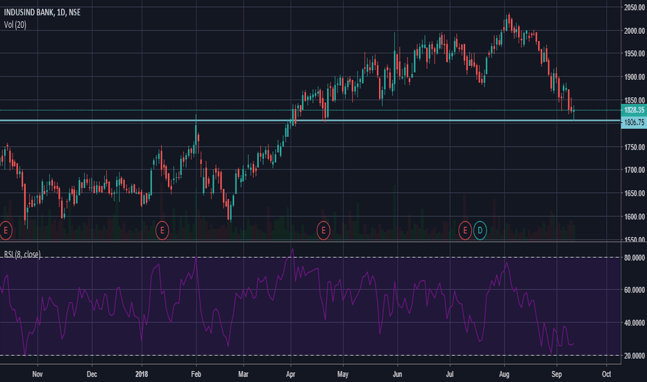 INDUSINDBK: This could be a support and reversal point
