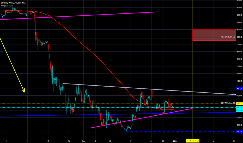 BTCUSD: $BTC accumulating, downtrend still firmly in place