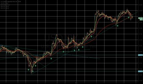 USDJPY: UJ Long Term Trade Broken Up Trend