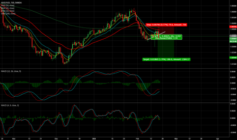 AUDSGD: AUD/SGD - Sell the Breakout