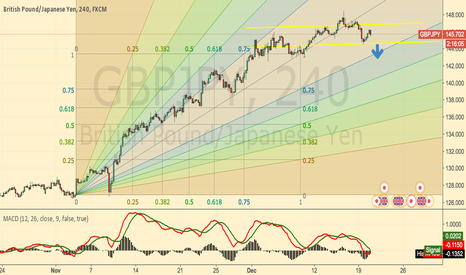 GBPJPY: GBPJPY:test 144.8 support
