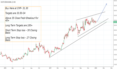 SOUTHBANK: South Indian Bank -  Breakout Coming for 40+ Levels