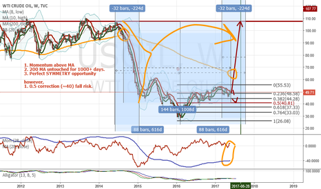 USOIL: I am trying to Long Oil. Let's see if there is good idea or not.