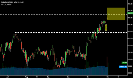 CVX: CHEVRON @ Daily @ 1st Close above 2015 Yearly High