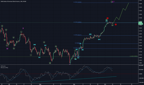 GER30: [Dax 30] consolidation.....