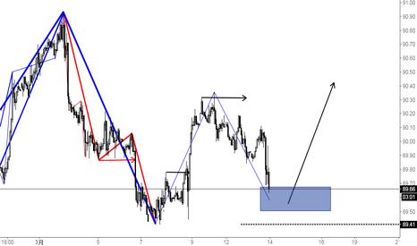 DXY: 美元指数 1小时级别向下调整即将完成 延续前期上涨趋势 关注系统做多信号和做多区域