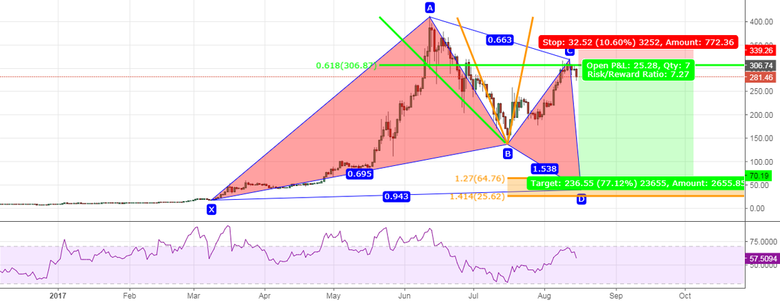 ETHUSD -  GARTLEY PATTERN - SELL 307