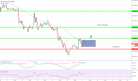 NXTBTC Charts and Quotes — TradingView — UK