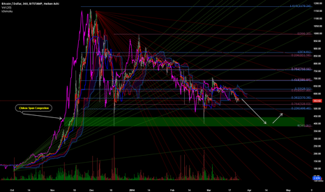 BTCUSD: Just For Fun: Ichimoku Chikou Span & Fibs