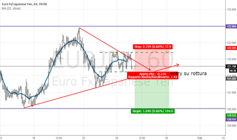 EURJPY: eur  yen