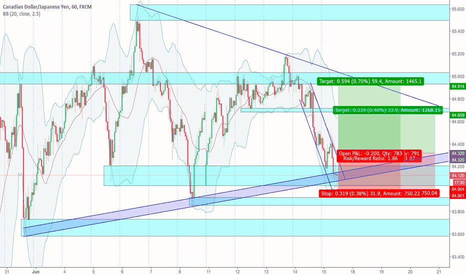 CADJPY: CADJPY at Trend line support in Symmetric Triangle - 1H