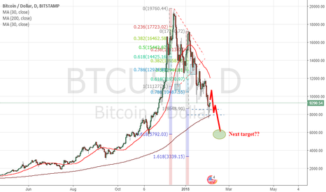 BTCUSD: Bitcoin Bearish Scenario