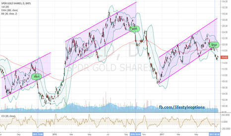 GLD: Gold broke uptrend