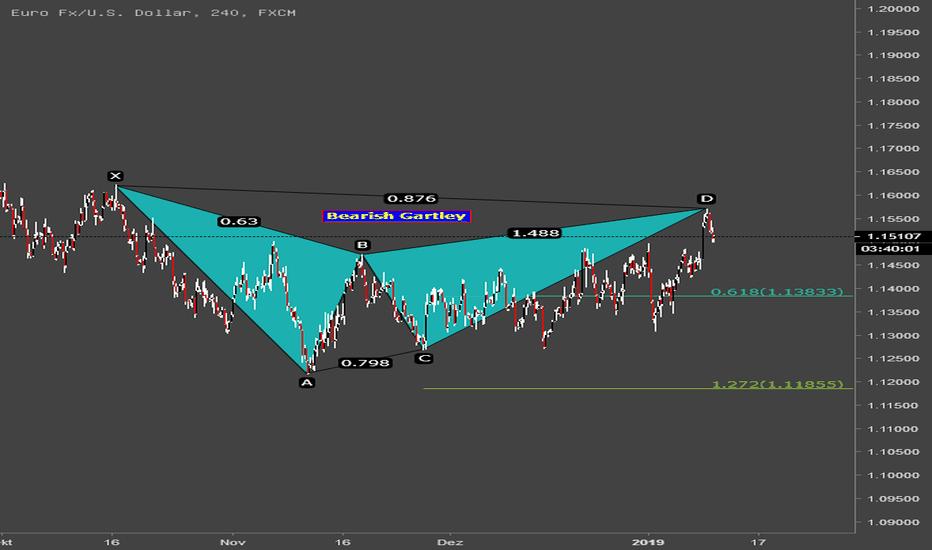 EURUSD: EUR/USD Potentiell bearish Gartley