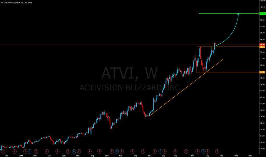 ATVI: ATVI #Buy opportunity