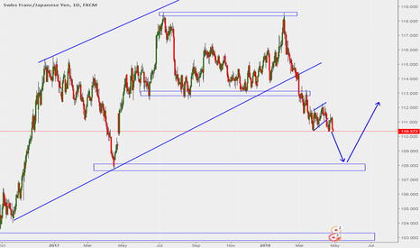 CHFJPY: potential long