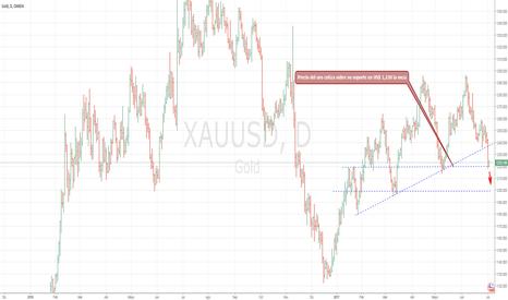 XAUUSD: Precio del oro baja hasta los US$ 1,220 la onza