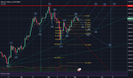 BTCUSD: Analiza techniczna BTC/USD