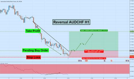 AUDCHF: Reversal AUDCHF Update
