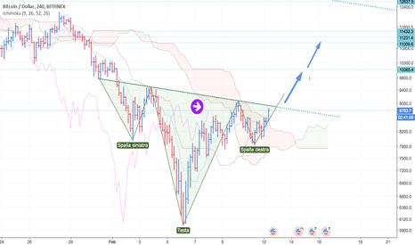BTCUSD: BTC/USD testa spalle in formazione H4